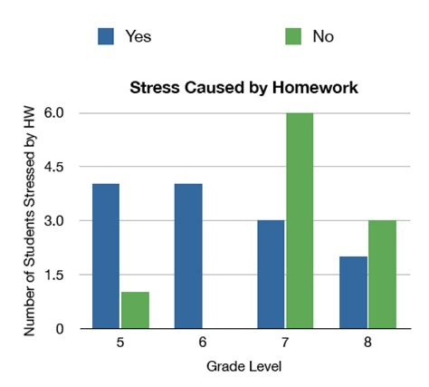 Debate speech on homework should be banned